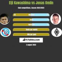 Eiji Kawashima vs Jonas Omlin h2h player stats
