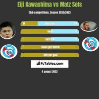 Eiji Kawashima vs Matz Sels h2h player stats