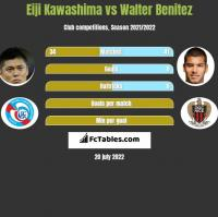 Eiji Kawashima vs Walter Benitez h2h player stats