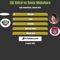 Eiji Shirai vs Kenta Mukuhara h2h player stats