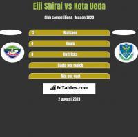 Eiji Shirai vs Kota Ueda h2h player stats