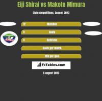 Eiji Shirai vs Makoto Mimura h2h player stats