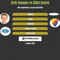 Eirik Haugan vs Elliot Kaeck h2h player stats