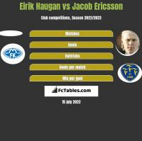 Eirik Haugan vs Jacob Ericsson h2h player stats
