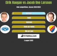 Eirik Haugan vs Jacob Une Larsson h2h player stats