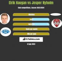 Eirik Haugan vs Jesper Nyholm h2h player stats