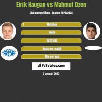 Eirik Haugan vs Mahmut Ozen h2h player stats
