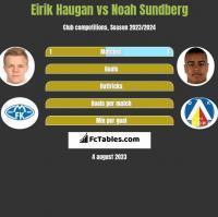 Eirik Haugan vs Noah Sundberg h2h player stats