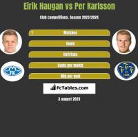 Eirik Haugan vs Per Karlsson h2h player stats
