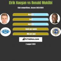 Eirik Haugan vs Ronald Mukiibi h2h player stats