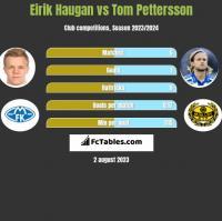 Eirik Haugan vs Tom Pettersson h2h player stats