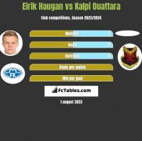 Eirik Haugan vs Kalpi Ouattara h2h player stats