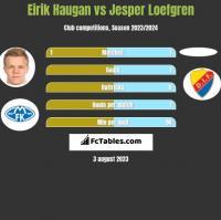 Eirik Haugan vs Jesper Loefgren h2h player stats