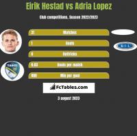 Eirik Hestad vs Adria Lopez h2h player stats