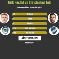 Eirik Hestad vs Christopher Telo h2h player stats