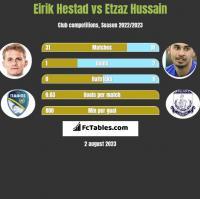 Eirik Hestad vs Etzaz Hussain h2h player stats