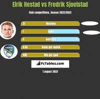 Eirik Hestad vs Fredrik Sjoelstad h2h player stats