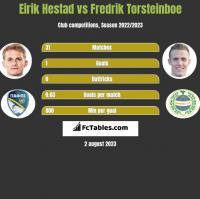 Eirik Hestad vs Fredrik Torsteinboe h2h player stats