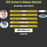 Eirik Hestad vs Magnus Blakstad h2h player stats