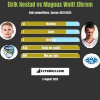 Eirik Hestad vs Magnus Wolff Eikrem h2h player stats