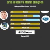 Eirik Hestad vs Martin Ellingsen h2h player stats