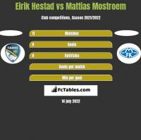 Eirik Hestad vs Mattias Mostroem h2h player stats