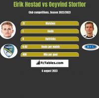 Eirik Hestad vs Oeyvind Storflor h2h player stats