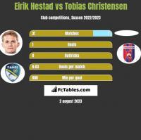 Eirik Hestad vs Tobias Christensen h2h player stats