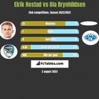 Eirik Hestad vs Ola Brynhildsen h2h player stats