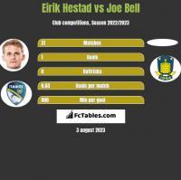 Eirik Hestad vs Joe Bell h2h player stats