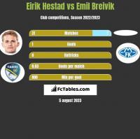 Eirik Hestad vs Emil Breivik h2h player stats
