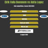 Eirik Valla Doennem vs Adria Lopez h2h player stats