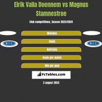 Eirik Valla Doennem vs Magnus Stamnestroe h2h player stats
