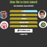 Eitan Tibi vs Enric Saborit h2h player stats