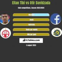 Eitan Tibi vs Ofir Davidzada h2h player stats