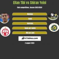 Eitan Tibi vs Shiran Yeini h2h player stats