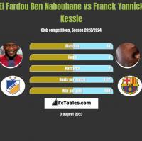El Fardou Ben Nabouhane vs Franck Yannick Kessie h2h player stats