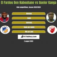 El Fardou Ben Nabouhane vs Guelor Kanga h2h player stats