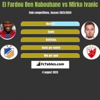 El Fardou Ben Nabouhane vs Mirko Ivanic h2h player stats