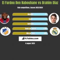 El Fardou Ben Nabouhane vs Brahim Diaz h2h player stats