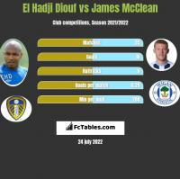 El Hadji Diouf vs James McClean h2h player stats