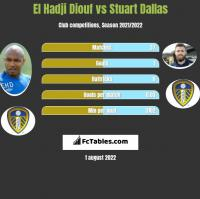 El Hadji Diouf vs Stuart Dallas h2h player stats
