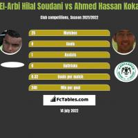 El-Arbi Hilal Soudani vs Ahmed Hassan Koka h2h player stats