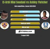 El-Arbi Hilal Soudani vs Ashley Fletcher h2h player stats