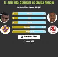 El-Arabi Soudani vs Chuba Akpom h2h player stats
