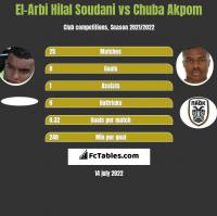 El-Arbi Hilal Soudani vs Chuba Akpom h2h player stats