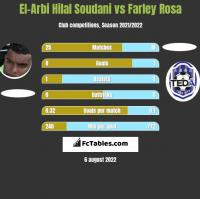 El-Arabi Soudani vs Farley Rosa h2h player stats