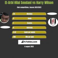 El-Arbi Hilal Soudani vs Harry Wilson h2h player stats