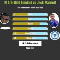 El-Arbi Hilal Soudani vs Jack Marriott h2h player stats