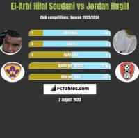 El-Arbi Hilal Soudani vs Jordan Hugill h2h player stats